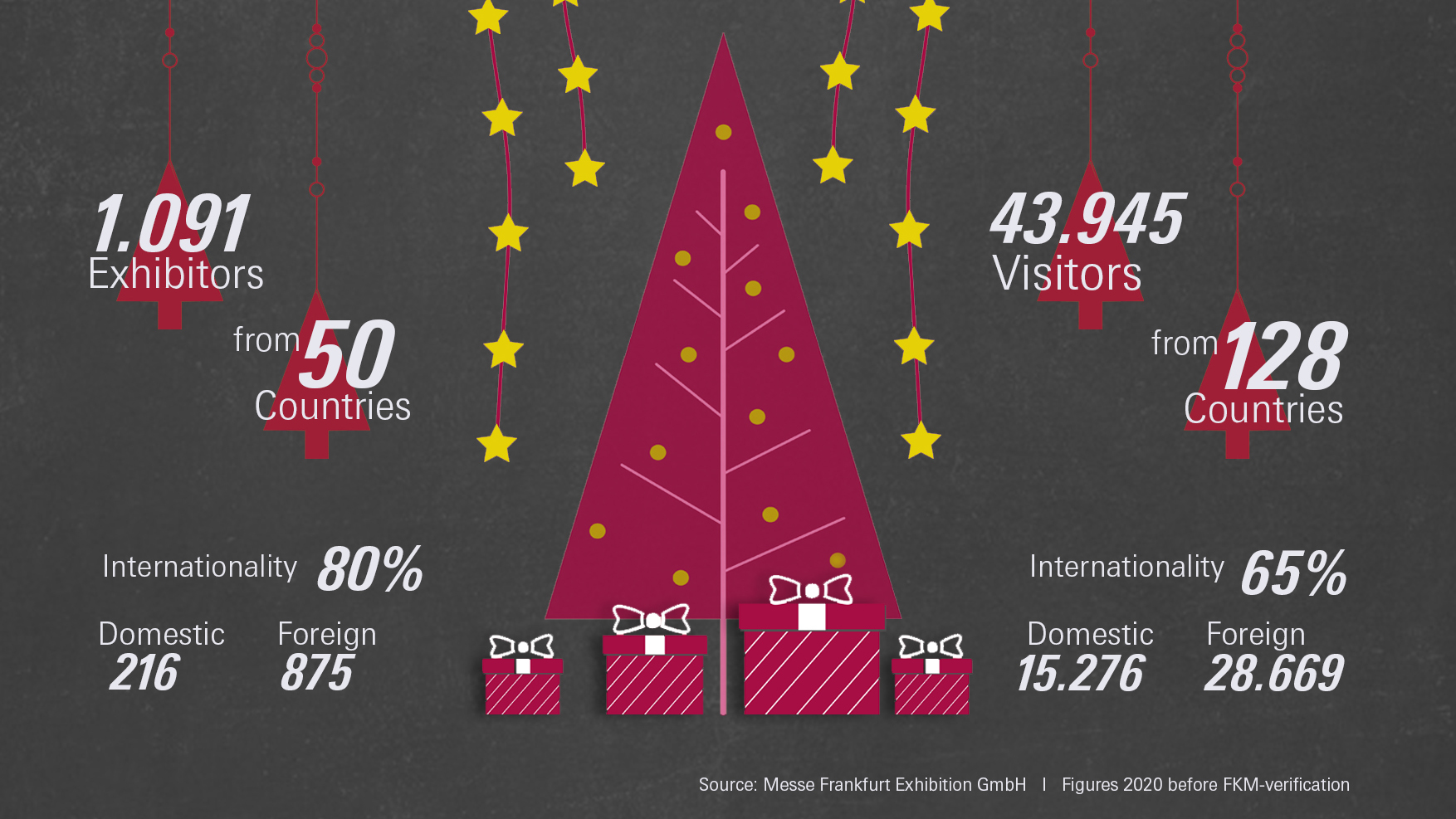 numbers exhibitors and visitors of Christmasworld 2020