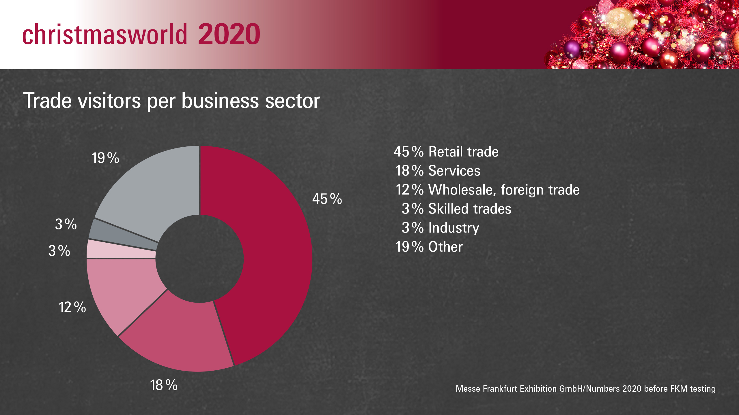 Christmasworld 2020: Trade visitors per business sector