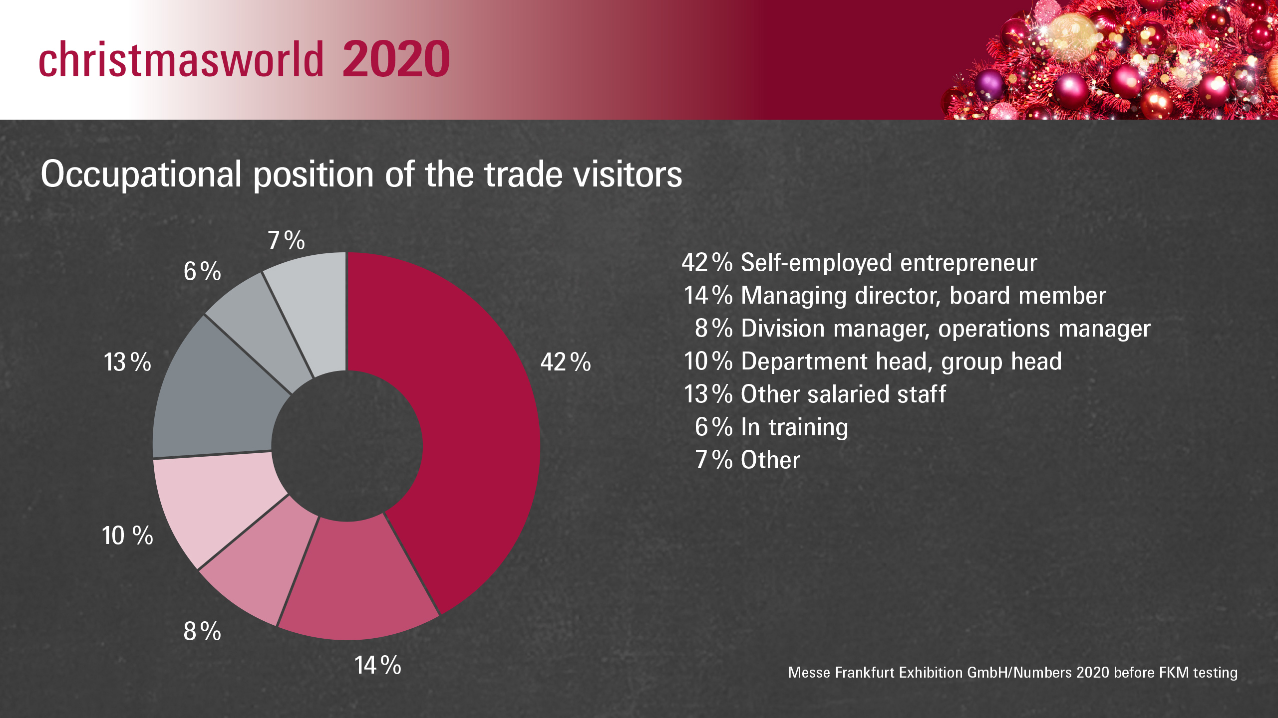 Christmasworld 2020: Occupational position of the trade visitors