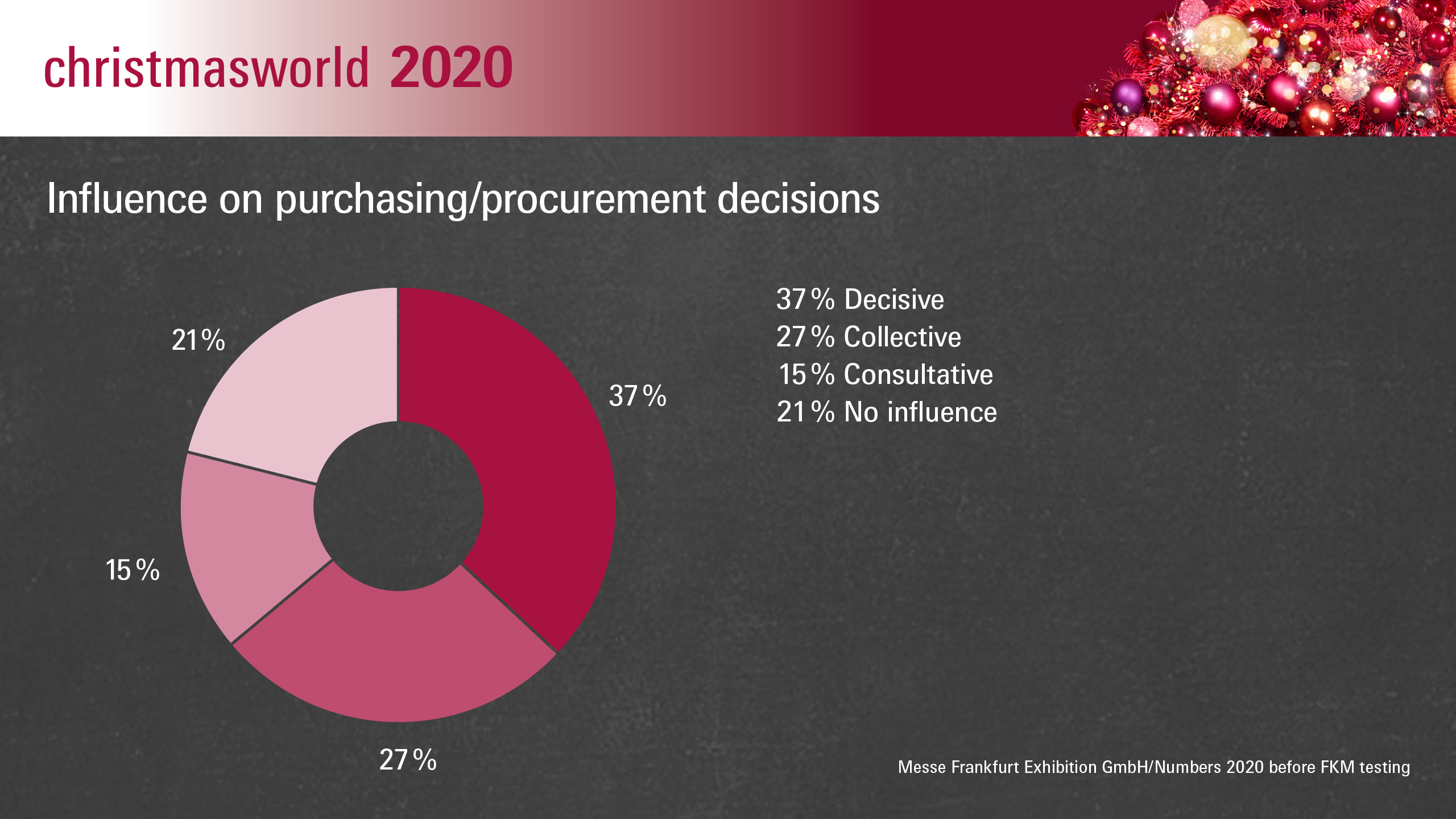 Christmasworld 2020: Influence on purchasing/procurement decisions